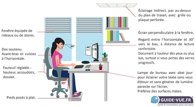 Position à l'ordinateur